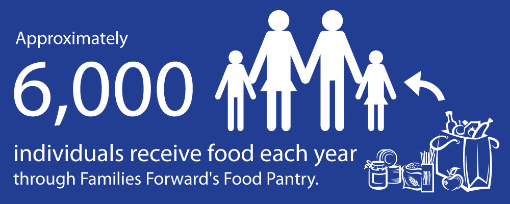 Approximately 6000 individuals receive food each year through Families Forwards Food Pantry